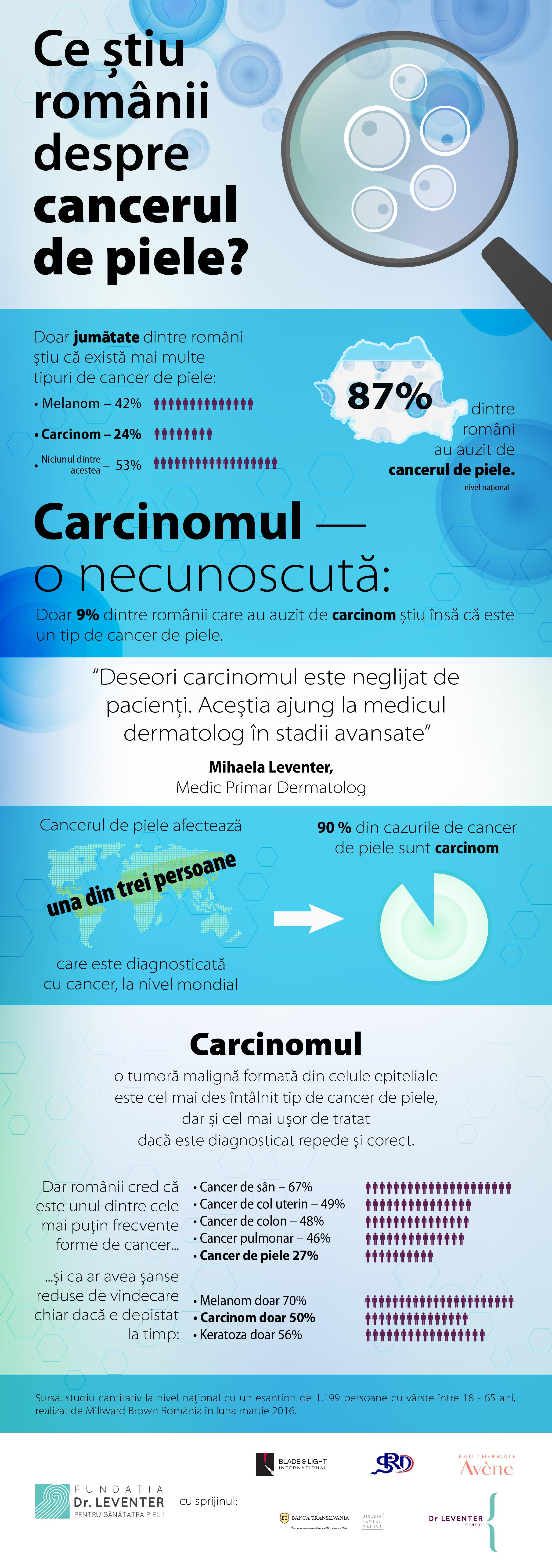 Infografic cancer de piele